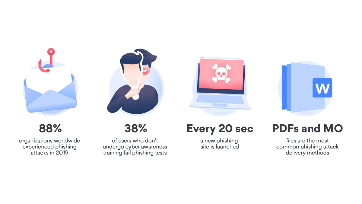Must-know cybersecurity statistics & facts | NordVPN